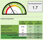 Kostenloser Test: Die Effizienz eines Rechenzentrums ermitteln