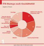 Studie: Die Leiden von Startups in Deutschland