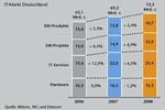 Detecon-Prognose: Wachstum der ITK-Branche um 1,8 Prozent