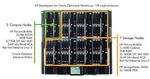 HPs Blade-Server macht Oracle Beine