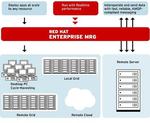 Redhat verbessert ihr Realtime- und Messaging System MRG
