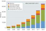 Cisco: Das Zettabyte-Zeitalter beginnt