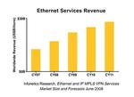 Ethernet und MPLS fressen traditionelle Telekom-Techniken auf