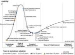 Gartner benennt 27 IT-Zukunftstechnologien im »Hype Cycle 2008«