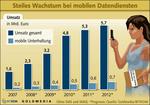 Boom bei mobilen Datendiensten in Deutschland