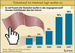 Jeder fünfte Deutsche kauft Eintrittskarten über das Internet