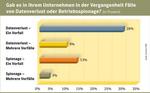 Symantec-Studie: Der Einsatz mobiler Geräte braucht Regeln zum Datenschutz