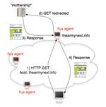 Cyber-Gangster tarnen ihre Web-Seiten mithilfe von Bot-Netzen