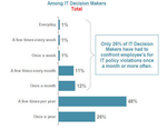 Cisco-Studie: Warum Sicherheits-Policies in Unternehmen nicht funktionieren