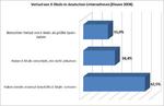 Studie: Viele deutsche Unternehmen verlieren wichtige E-Mails
