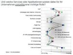 Ethernet-Weitverkehrsdienste in Deutschland besonders gefragt