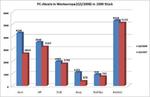 Gartner: Acer löst in Westeuropa Hewlett-Packard als Nummer eins im PC-Markt ab