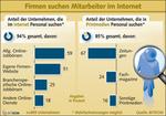 Bitkom: 94 Prozent der deutschen Firmen suchen Mitarbeiter über das Internet