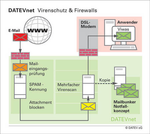 Datev erweitert IT-Sicherheitsservices um E-Mail-Verschlüsselung