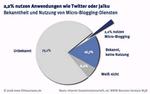 Fittkau-Maaß: Micro-Blogging noch relativ unbekannt