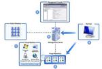 Beta von Microsofts Desktop-Virtualisierung »MED-V«