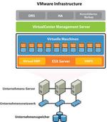 »VMware Infrastructure 3« als umfassende Virtualisierungslösung