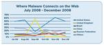 Websense: 90 Prozent aller Spam-Mails enthalten Links zu bösartigen Webseiten