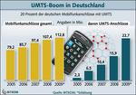Zahl der UMTS-Anschlüsse in Deutschland steigt um 40 Prozent