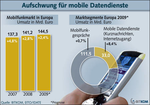 Trend: Digitale Bilderrahmen mit Mobilfunkanschluss rollen an