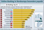 An die 24 Millionen Deutsche nutzen Online-Banking