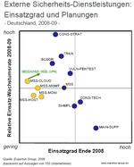 Experton: Nur blaues Auge für Security-Markt in 2009