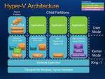 Microsoft lässt Redhat-Server auf Hyper-V zu