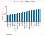 Bitkom: Kosten für Internet und Telefon in Deutschland im Sinkflug