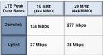 Handys für High-Speed-Mobilfunktechnik LTE kommen mit Verspätung