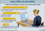 Deutsche Arbeitnehmer wollen ins Home-Office