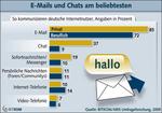 Deutsche Internet-Nutzer lieben E-Mails