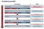 Praxistipp: Technologie-Falle bei Virtualisierungsprojekten