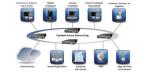F5 Networks will mit »Big-IP 10« Kosten im Rechenzentrum senken