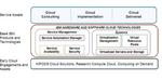 IBM: Cloud-Computing ist gut wegen der Automatisierung