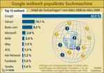Internet-Suchmaschinen: Neue »Google-Killer« gehen an den Start