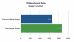 Version 2 von Googles Web-Browser »Chrome« 30 Prozent schneller
