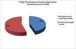 Umfrage: Virtualisierung ist tückischer als vermutet
