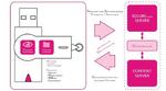 Mit »PDF Control« Dokumente sicher verteilen und aktualisieren