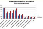 Anwendungsbeispiel: Wie Log-Management IT-Risiken vermindert