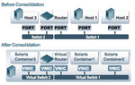 Komplettes, virtuelles Netzwerk mit Opensolaris