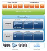 Vmware überarbeitet Load-Balancing in »vSphere 4«