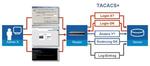 Lancom setzt Tacacs+ für Administrator-Berechtigung um