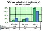 Linux liegt bei der Virtualisierung vor Microsoft