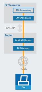 Lancom-Router werden zum Fax-Gateway