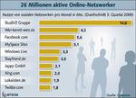 Fast jeder dritte Deutsche nutzt einen Social-Networking-Dienst