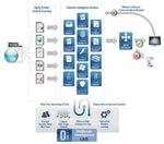 Cisco schnappt sich Web-Sicherheitsspezialist Scansafe