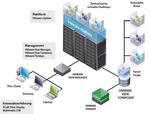 Vmware aktualisiert ihre Virtual-Desktop-Infrastructure