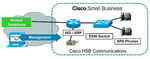 Cisco setzt auf Provider-IP-Telefonie bei kleinen Unternehmen