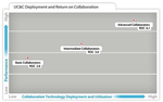 Tipps: Erfolgreicher Collaboration-Einsatz kommt nicht von selbst