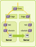 Datacenter: Virtualisierung verändert Switches